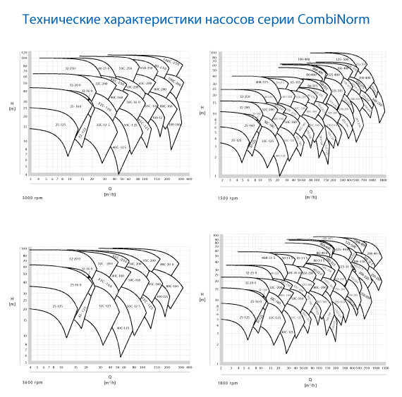 CombiNorm-curves
