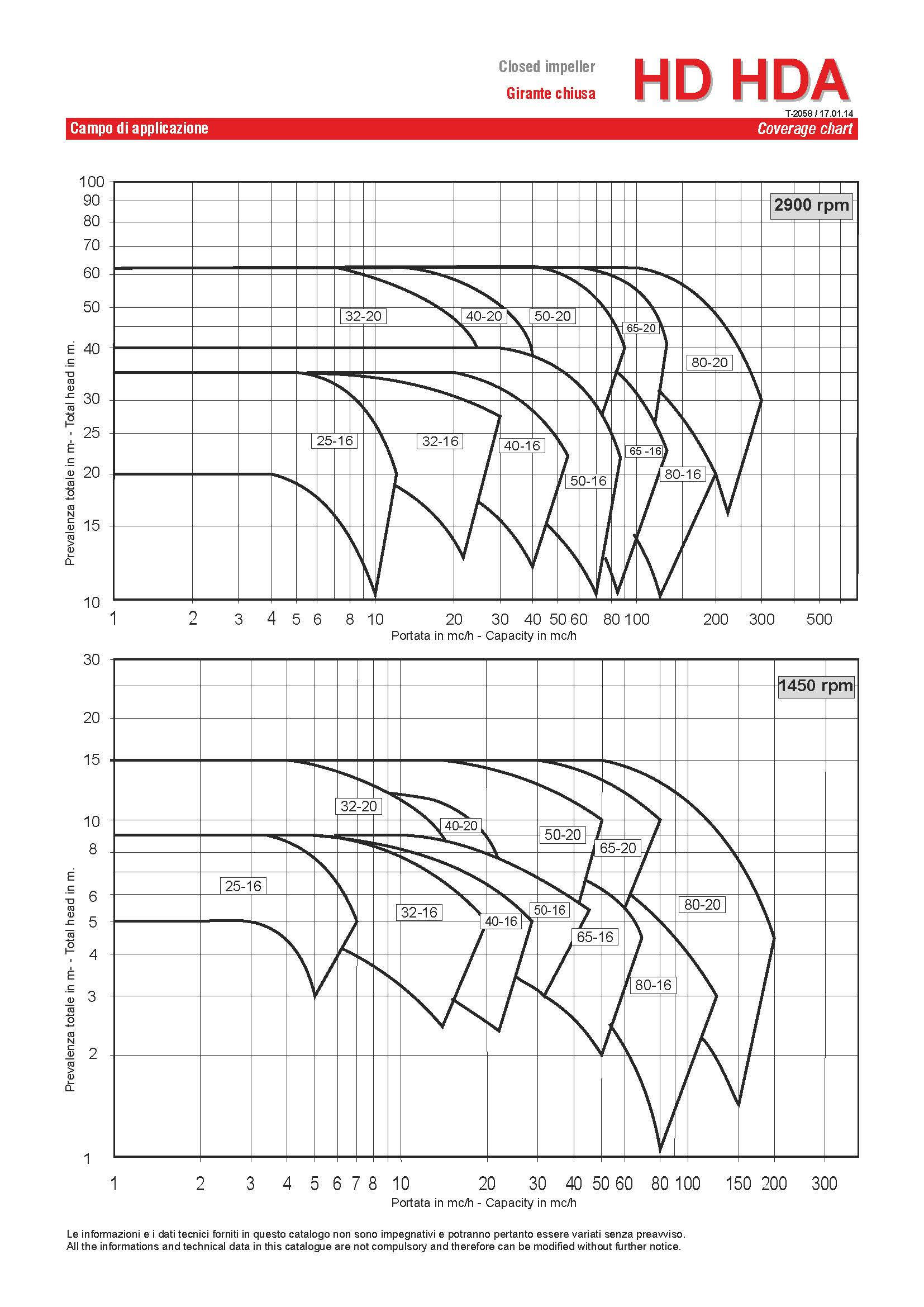 Curves HD HG RS page 1