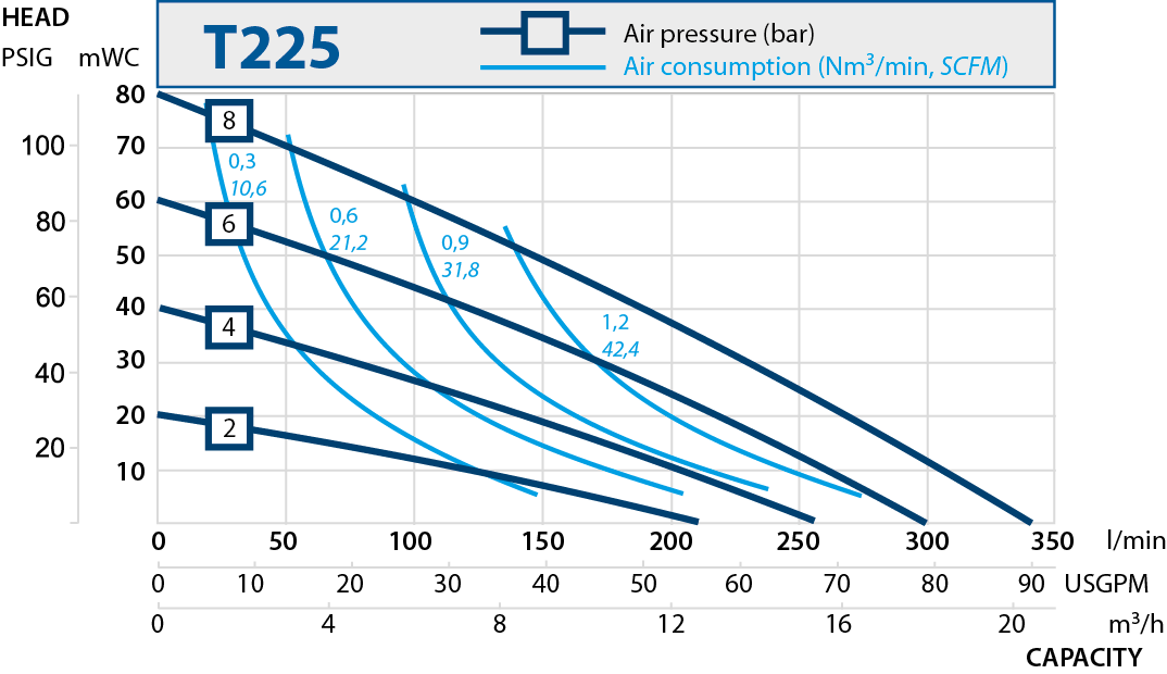 t225 performance curve 2013.en 1