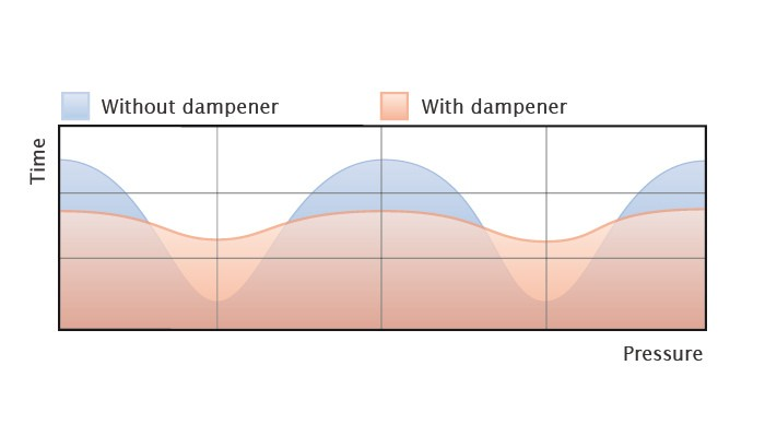 damper efficiency.en 1